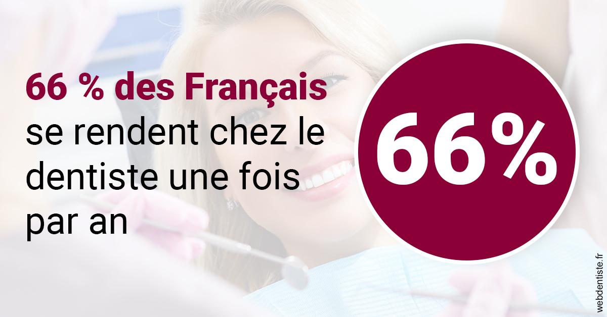 https://dr-renoux-alain.chirurgiens-dentistes.fr/66 % des Français 1
